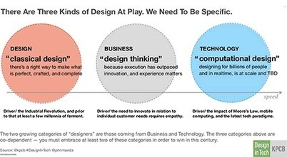 Applying UX Design Methods to Organizational Design and Teamwork :: UXmatters | Effective UX Design | Scoop.it