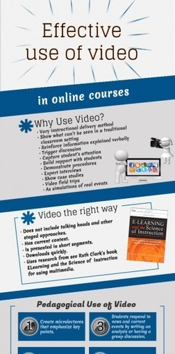 Infographic: The Effective Use of Video in Online Courses | Mobile learning for students and teachers | Scoop.it