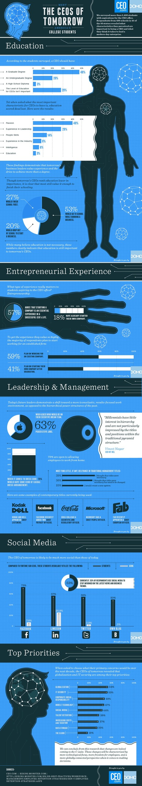 The CEOs Of Tomorrow | Visual.ly | Social Media and Web Infographics hh | Scoop.it