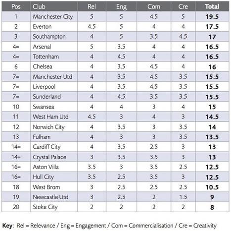 Man City tops the social media Premier League table | Digital-News on Scoop.it today | Scoop.it