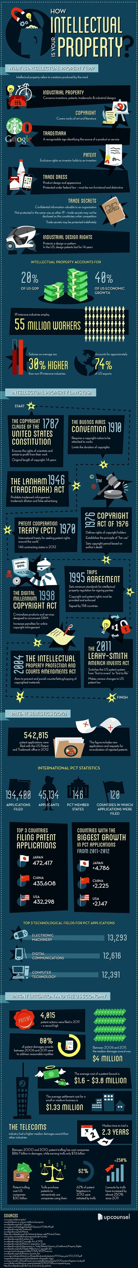 How Intellectual Is Your Property? #infographic | Knowledge for Entrepreneurs | Scoop.it