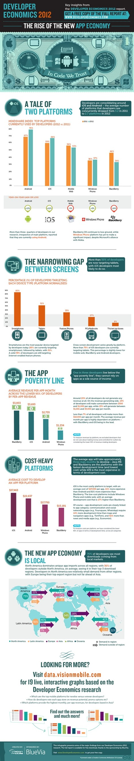 The Rise Of The New App Economy | Technology and Risks | Scoop.it