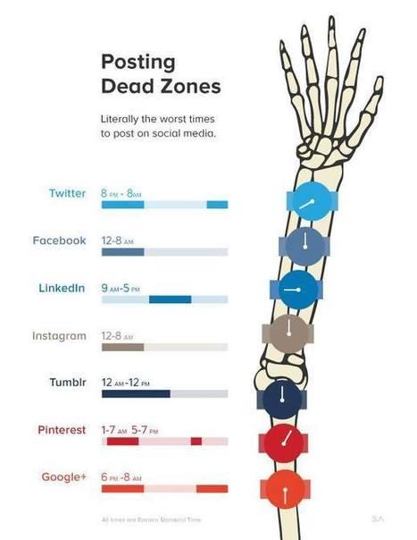 [Infographie] Les pires moments pour poster sur les réseaux sociaux   Médias sociaux : actualités et pépites du web   Scoop.it