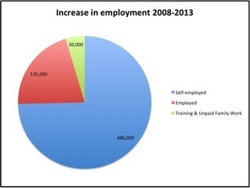 Is the rise in self-employment really a Good Thing? | Self-employment LM shift | Scoop.it