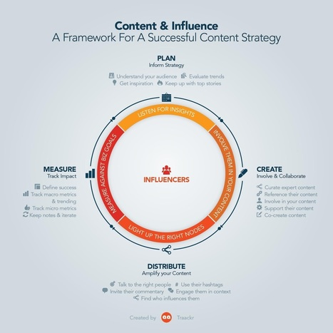 How to add influencer marketing to your content strategy | Meaningful Changes - Leadership and Customer Conversations matters | Scoop.it