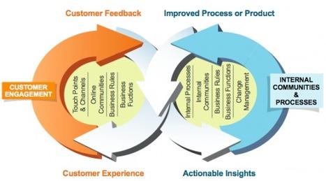 S'orienter client sur les médias sociaux | Time to Learn | Scoop.it