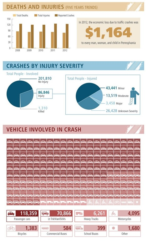 Car Accident Statistics Pennsylvania 2012 | Solnick & Levin | Infographics ideas for Education | Scoop.it