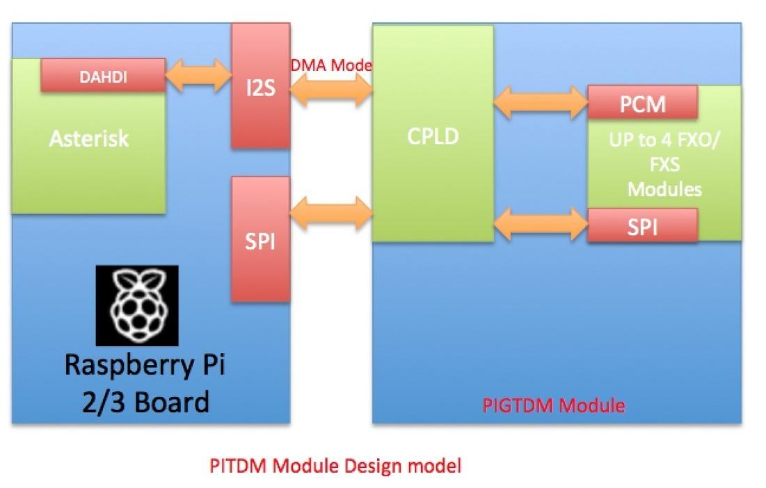 Raspberry Pi, Asterisk, Dahdi, GSM, PBX, VoIP |