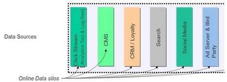 Analysing Digital-Analytics - Dissecting Data Streams | Social Media Today | world of data | Scoop.it