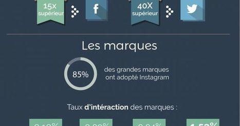 Infographie: Pourquoi les marques utilisent-elles Instagram ? | Internet world | Scoop.it