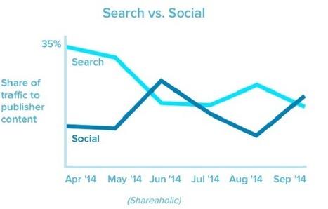 Social Media Now Drives 31% Of All Referral Traffic   building community through social media   Scoop.it
