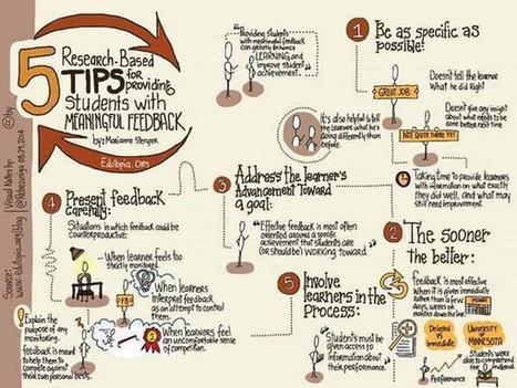 Tweet from @edutopia   Feedback! (Formative Assessment Process or Standards-based Grading)   Scoop.it