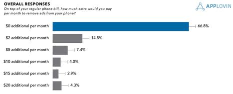 [Etude] Les internautes refusent de payer pour éviter la publicité mobile | Geeks | Scoop.it