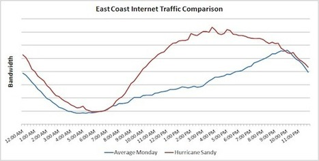 Internet usage on East Coast during Sandy | Digital Stats and Trends | Scoop.it