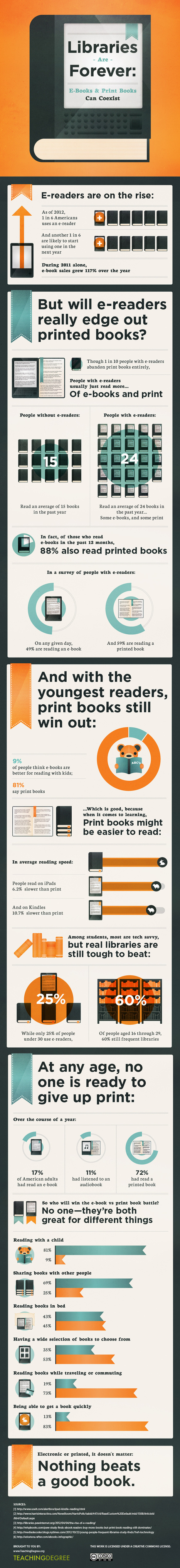 Libraries are Forever: E-books and Print Books Can Coexist - An Infographic | socialization | Scoop.it