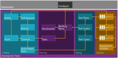 Why should I use Visual Studio ALM | naked ALM - Experts in ALM, TFS & lean-agile with Scrum | Visual Studio ALM | Scoop.it
