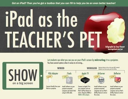 iPad as the Teacher's Pet [Infographic] | immersive media | Scoop.it