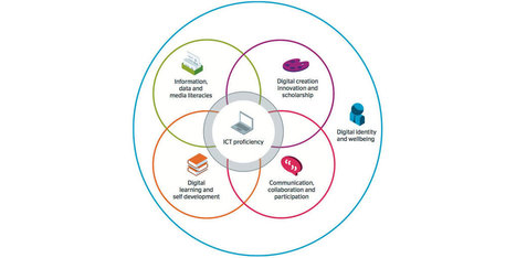 Curriculum design and support for online learning | Jisc | Education: Teaching & Learning | Scoop.it