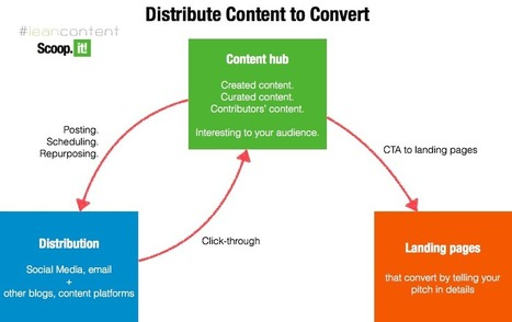 3 Things Any Startup Must Do To Bootstrap Their Content And Inbound Marketing | Lean Content Marketing | Scoop.it