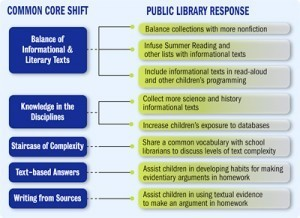 The Public Library Connection: The new standards require that public and school librarians pull together | On Common Core | School Library Journal | Common Core and the High School Media Center | Scoop.it