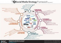 Social Media Strategy & Execution – POST Method   Joe Sabado - Student Affairs Technology Leadership   Student Affairs   Scoop.it