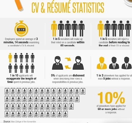 The Top Resume Mistakes That Could Cost You The