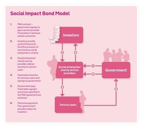 Knowledge Box | Centre for Social Impact Bonds | Peer2Politics | Scoop.it