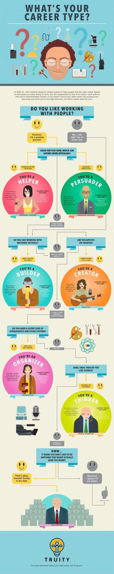 What's Your Career Type? [#Infographic] | | 21st Century Concepts- Student-Centered Learning | Scoop.it