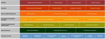 Mapa de Negocios y su relacion con el Mapa de Procesos. | Gestión empresarial | Scoop.it