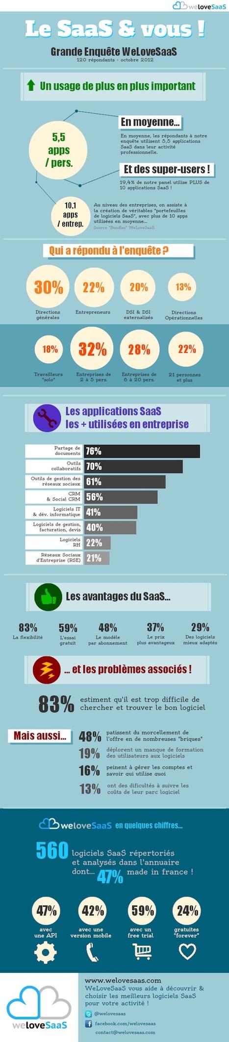 [Infographie] L'utilisation des applications SaaS en entreprise   Beyond Marketing   Scoop.it