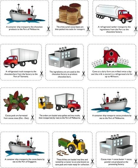 truck farming definition ap human geography