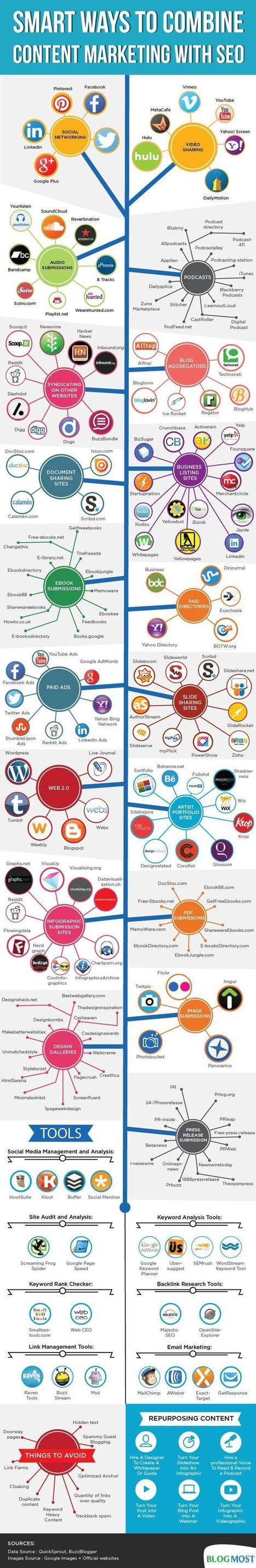 Herrmamientas para combinar seo y marketing de contenidos | infografiando | Scoop.it