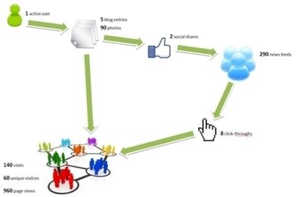 L'influence des blogs et des réseaux sociaux dans le monde du tourisme | Chambres d'hôtes et Hôtels indépendants | Scoop.it