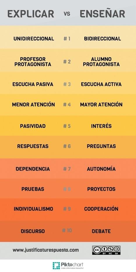 Mis 10 diferencias entre explicar y enseñar. | Posibilidades pedagógicas. Redes sociales y comunidad | Scoop.it