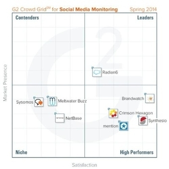 G2 Crowd's Grid for Social Media Monitoring reveals: Brandwatch & Synthesio ... - PR Newswire (press release) | Social Media Monitoring | Scoop.it