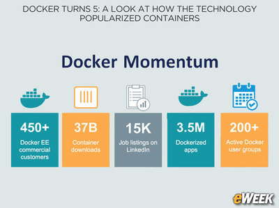 Docker Turns 5: A Look at How the Technology Popularized Containers