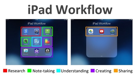 13 Apps for iPad Workflow in the Classroom   Web tools to support inquiry based learning   Scoop.it