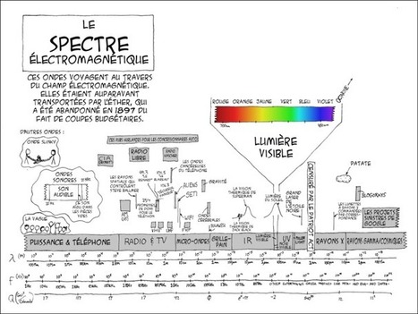 L'actu des sciences - Juillet 2013 - Maitriser la lumière | Ressources pour la Technologie au College | Scoop.it