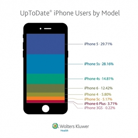 Physician adoption of iPhone 6 almost 4 times more than 6 Plus | mHealth- Advances, Knowledge and Patient Engagement | Scoop.it