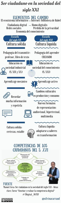 Ser ciudadanos en la Sociedad del siglo XXI #infografia #infographic | Apropiación Tecnológica - Usabilidad y Resistencia | Scoop.it