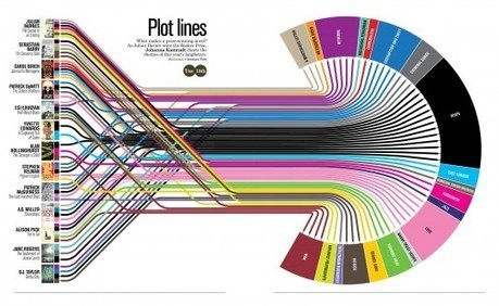 10 amazing book visualizations | transmedia marketing: storytelling for business, art and education | Scoop.it