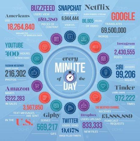 Chiffres Internet - 2016 | Smartphones et réseaux sociaux | Scoop.it