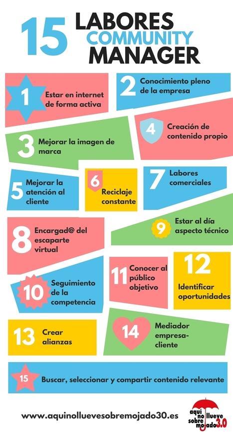 Labores del Community Manager | SocialMedia | Scoop.it