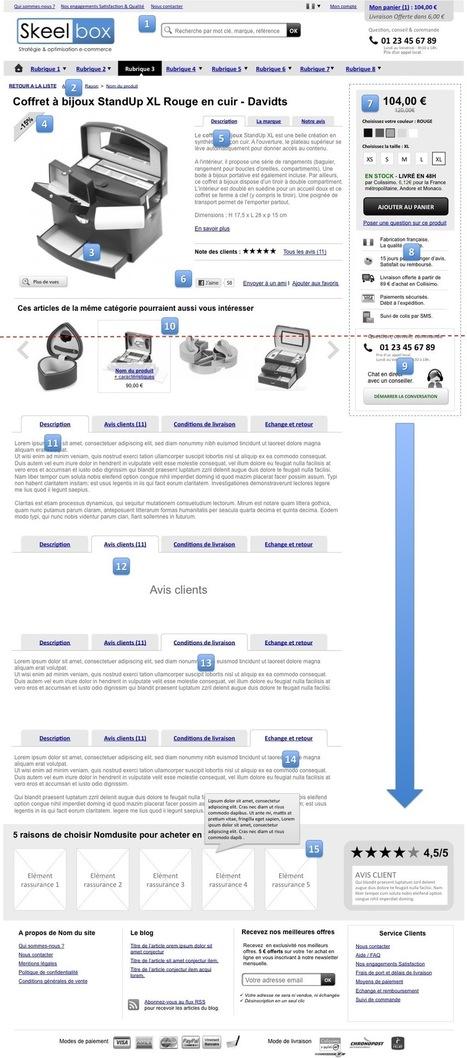 Optimisation d'une fiche produit e-commerce – ★ Stratégie, Conseil & Optimisation E-commerce // Agence SKEELBOX Paris | Etudes de cas E-marketing | Scoop.it
