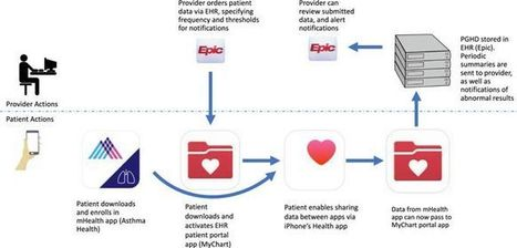 From Smartphone To Ehr A Case Report On Integr