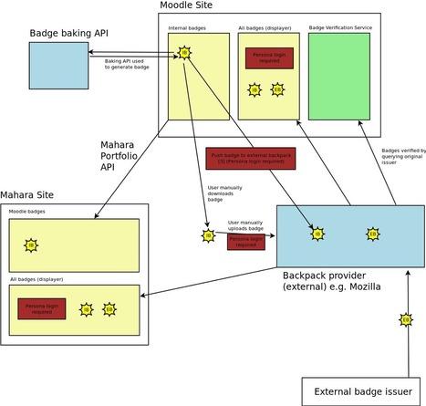 Openbadges - MoodleDocs | Technology Enhanced Learning & ePortfolio | Scoop.it