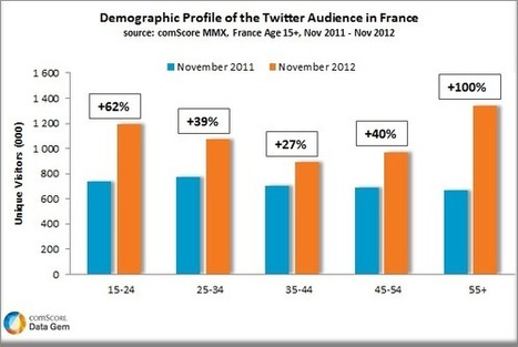5,5 millions de français sur Twitter | media sociaux et mobile | Scoop.it