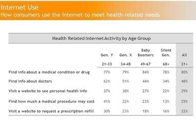 Los pacientes prefieren a los doctores que se comunican con ellos por email | COMunicación en Salud | Scoop.it