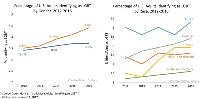 Shifts in the U.S. LGBT Population