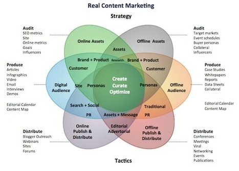 The 6 Key Skills of a Brilliant Content Marketer | Prionomy | Scoop.it